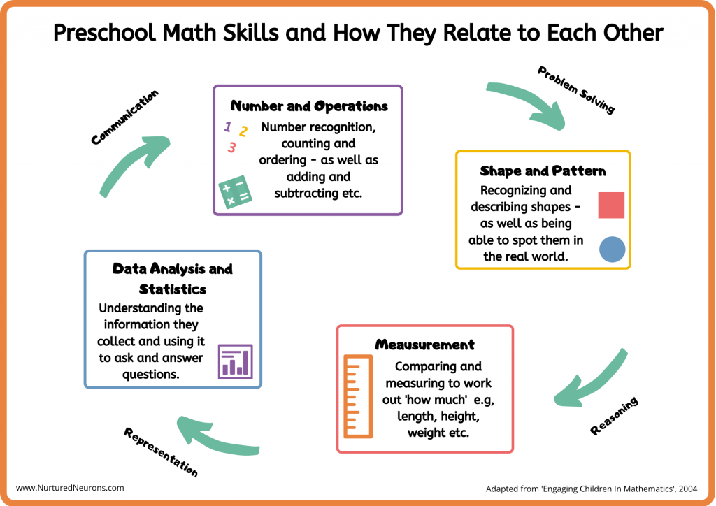 Preschool Math Skills and How They Relate to Each Other Infographic