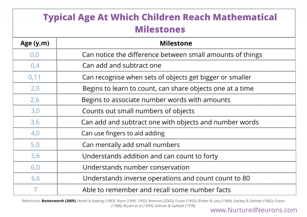 Typical Age At Which Children Reach Mathematical Milestones (Table)